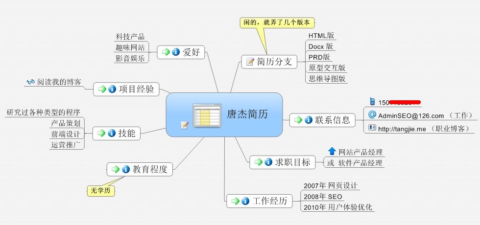 简历结构图