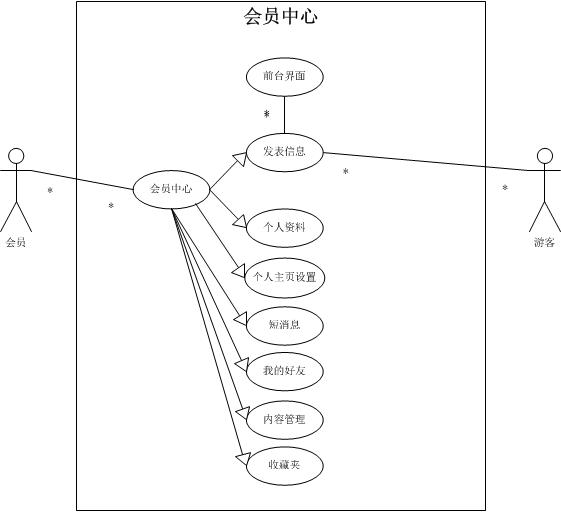 会员中心UML用例图