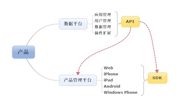 产品后端规划中的API规划
