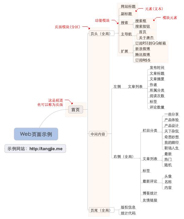 产品结构图示例
