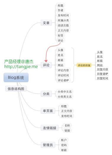 信息结构图