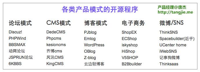 各类开源程序