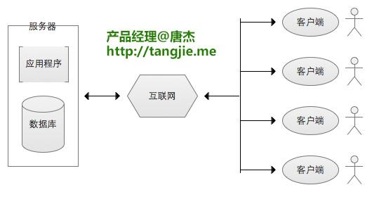 C/S结构