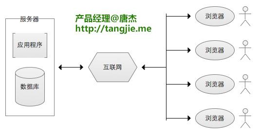 B/S结构