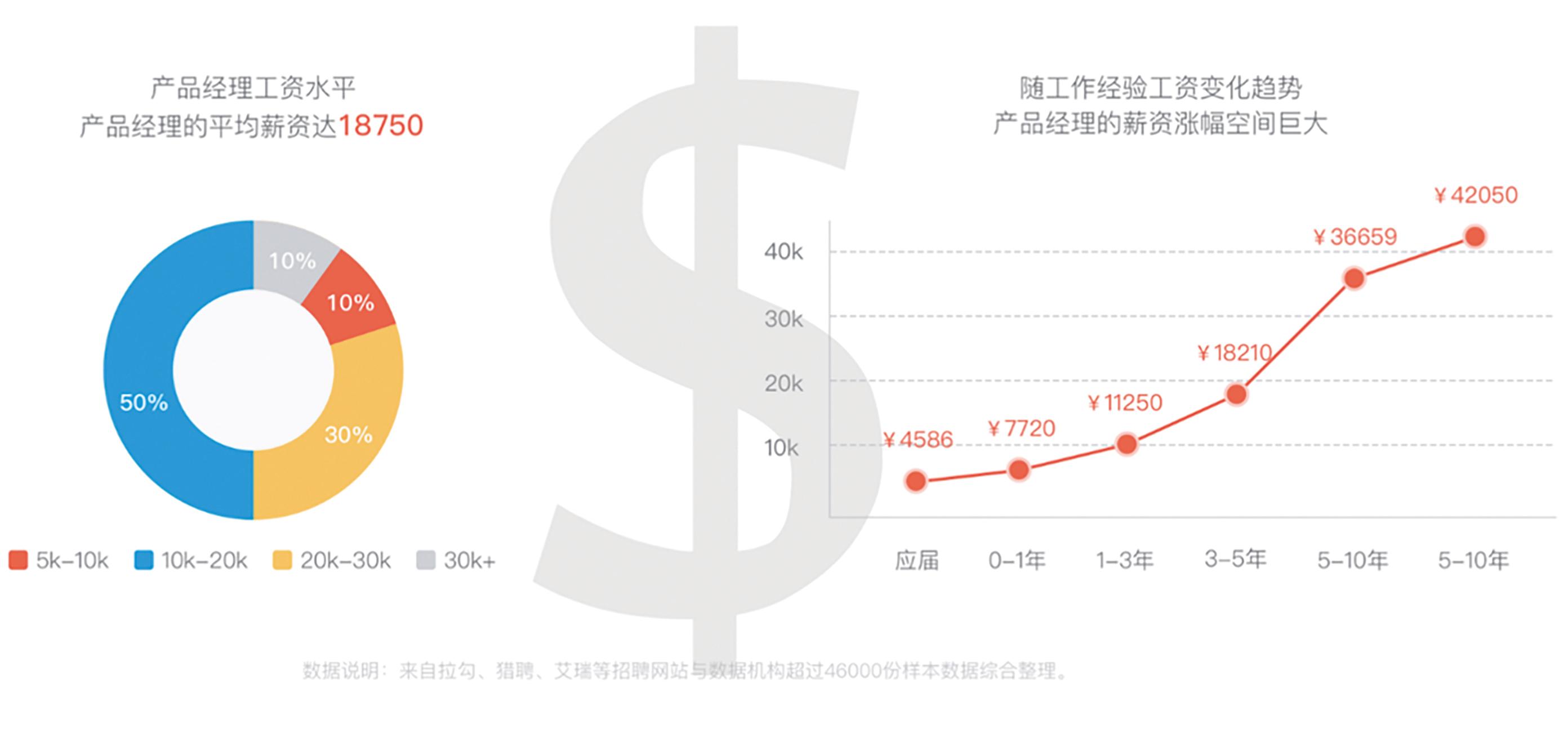 产品经理职业薪资趋势