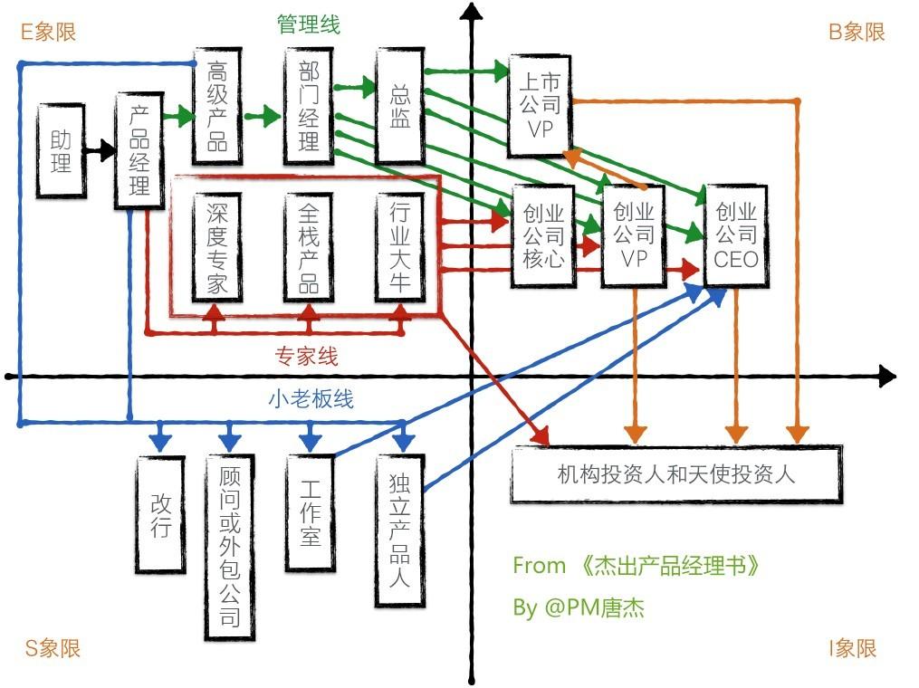 产品经理职业路线图